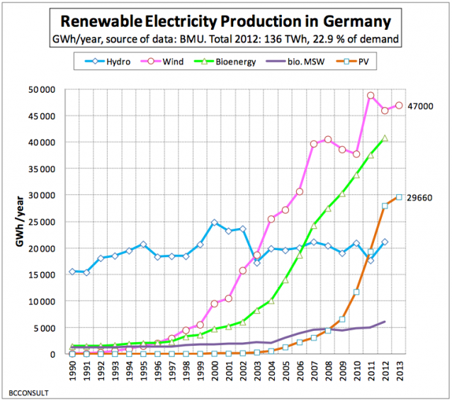 2014 Renewable Energy Production in Germany