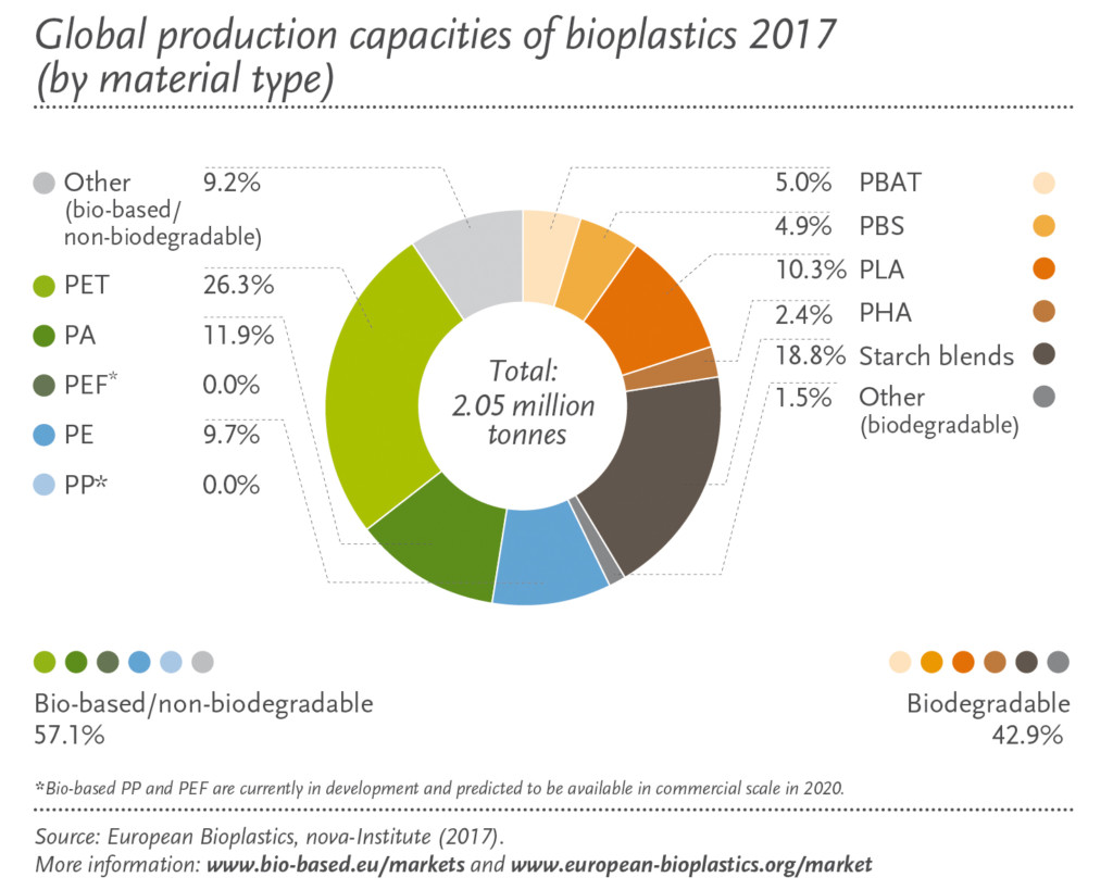 Global production capacities of bioplastics 2017